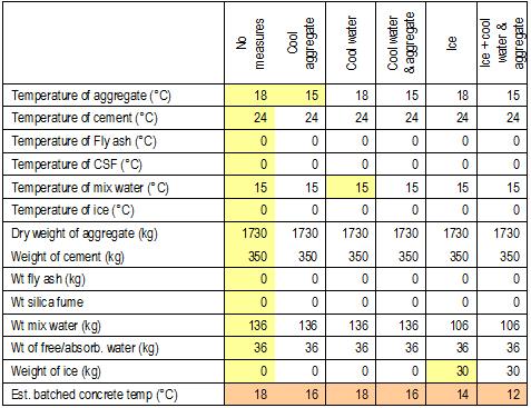 Thermal Analysis and Cracking