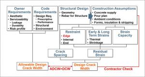 Design For Crack Control