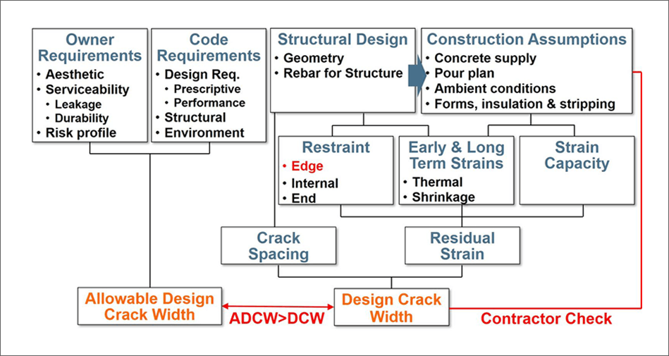 Design For Crack Control - Expert Opinion