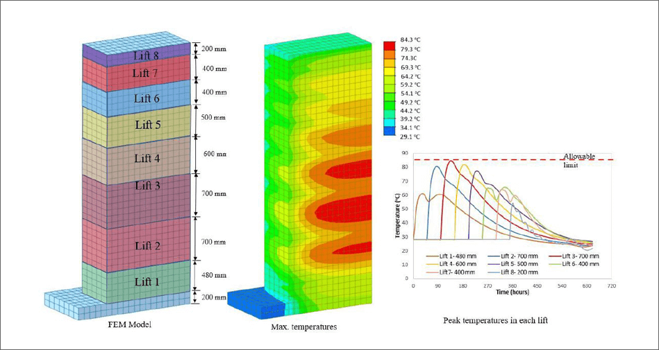 Output of Thermal Modelling of Mass Concrete Elements